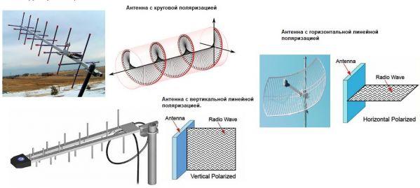Виды поляризации антенн