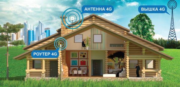 Зона покрытия 4G
